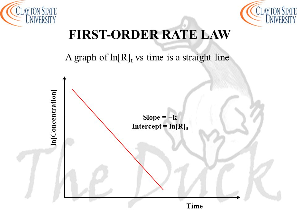 A graph of ln[R]t vs time is a straight line
